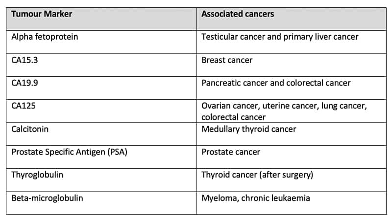 Echelon Health - blood test for cancer - Tumour Marker Table